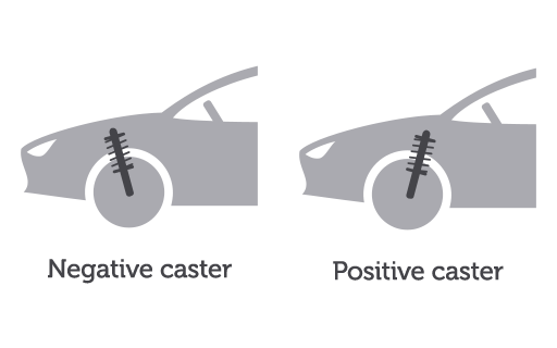 Positive and Negative Caster